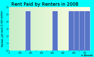 Rent paid by renters in 2009 in Cortez Park in Cortez neighborhood in CO