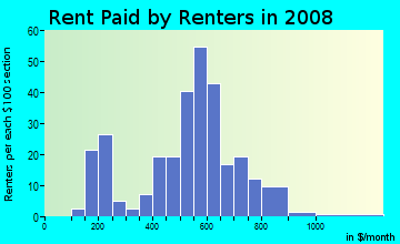 Rent paid by renters in 2009 in Fletcher Plaza in Aurora neighborhood in CO
