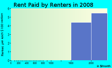Rent paid by renters in 2009 in Southeast in Aurora neighborhood in CO