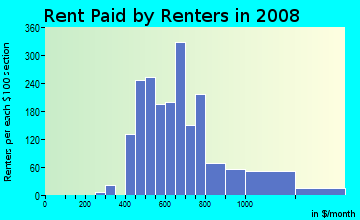 Rent paid by renters in 2009 in Rockrimmon in Colorado Springs neighborhood in CO