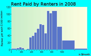 Rent paid by renters in 2009 in Mesa in Colorado Springs neighborhood in CO