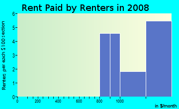 Rent paid by renters in 2009 in Pioneer Village in Grand Junction neighborhood in CO