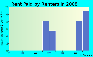Rent paid by renters in 2009 in Wedington Woods in Fayetteville neighborhood in AR