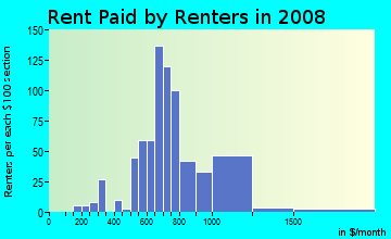 Rent paid by renters in 2009 in Rustic Hills in Colorado Springs neighborhood in CO
