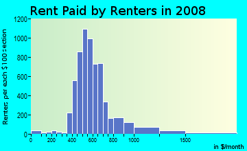 Rent paid by renters in 2009 in Knob Hill in Colorado Springs neighborhood in CO