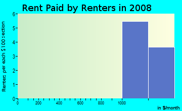 Rent paid by renters in 2009 in Mesa Valley Estates in Grand Junction neighborhood in CO