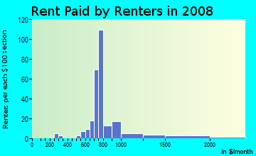 Rent paid by renters in 2009 in Arrowhead in Montgomery neighborhood in AL