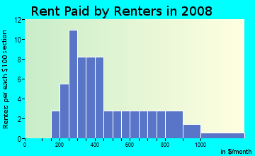 Rent paid by renters in 2009 in East Campus in Grand Junction neighborhood in CO