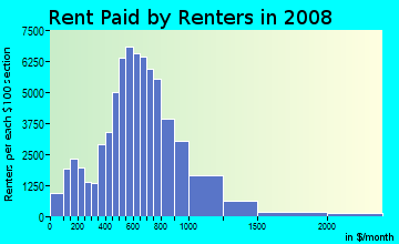 Rent paid by renters in 2009 in Southwest in Denver neighborhood in CO