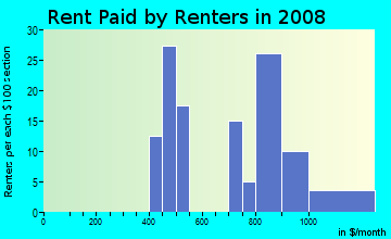 Rent paid by renters in 2009 in Riverdale Park in Denver neighborhood in CO