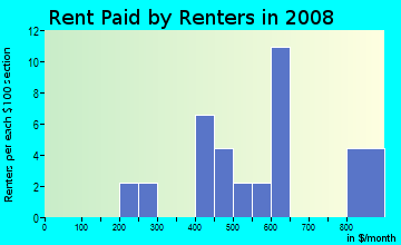 Rent paid by renters in 2009 in Mapleton in Denver neighborhood in CO
