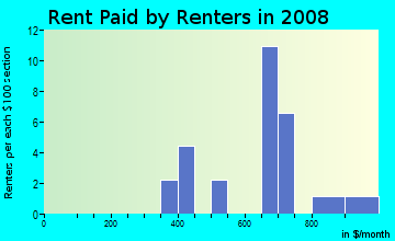 Rent paid by renters in 2009 in Sunset in Westminster neighborhood in CO