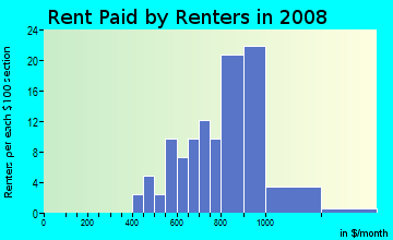 Rent paid by renters in 2009 in Ridgemor Manor in Westminster neighborhood in CO