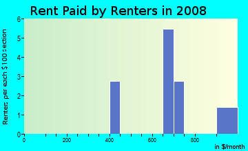 Rent paid by renters in 2009 in Park View in Westminster neighborhood in CO