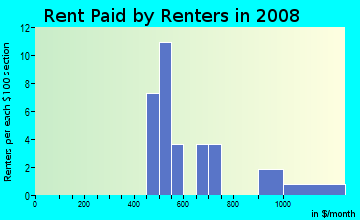 Rent paid by renters in 2009 in Lowell Terrace in Westminster neighborhood in CO