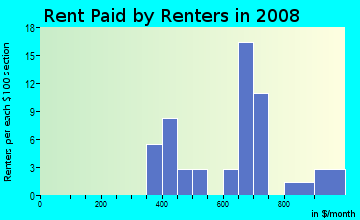 Rent paid by renters in 2009 in Hillsdale in Westminster neighborhood in CO