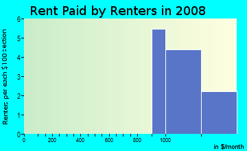 Rent paid by renters in 2009 in Arvada Meadows in Arvada neighborhood in CO