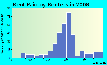 Rent paid by renters in 2009 in Federalview in Westminster neighborhood in CO