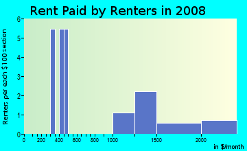 Rent paid by renters in 2009 in Lake of the Pines in Boulder neighborhood in CO