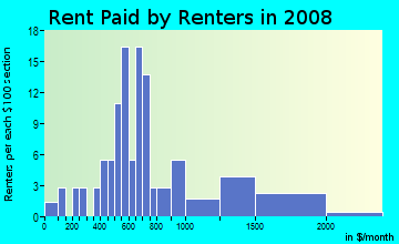 Rent paid by renters in 2009 in Country Meadows in Westminster neighborhood in CO