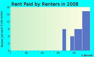 Rent paid by renters in 2009 in Apple Blossom Lane in Westminster neighborhood in CO