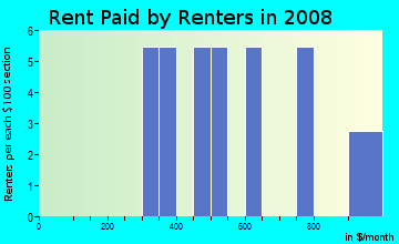 Rent paid by renters in 2009 in Hazeltine Heights in Henderson neighborhood in CO