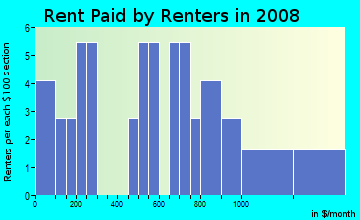 Rent paid by renters in 2009 in Yorktown Homes in Denver neighborhood in CO