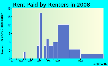 Rent paid by renters in 2009 in Woodglen in Denver neighborhood in CO