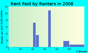 Rent paid by renters in 2009 in Valley Hi in Denver neighborhood in CO