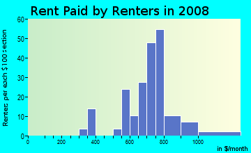 Rent paid by renters in 2009 in Edgewood Place in Mobile neighborhood in AL