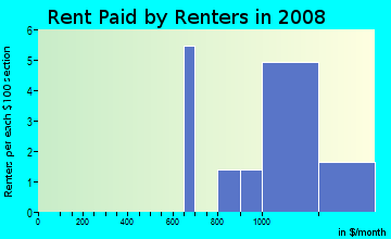 Rent paid by renters in 2009 in Thornton Meadows in Denver neighborhood in CO
