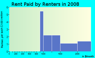 Rent paid by renters in 2009 in Githens Acres in Boulder neighborhood in CO