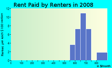 Rent paid by renters in 2009 in Rocky Mountain Plaza in Denver neighborhood in CO