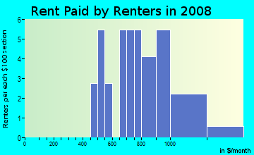 Rent paid by renters in 2009 in Prairie Green Condominiums in Denver neighborhood in CO