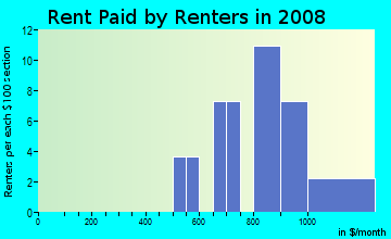 Rent paid by renters in 2009 in Oakshire in Denver neighborhood in CO
