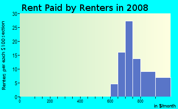 Rent paid by renters in 2009 in North Creek in Denver neighborhood in CO