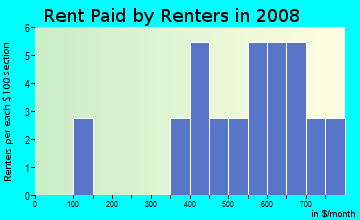 Rent paid by renters in 2009 in Raft Club Condominiums in Aurora neighborhood in CO