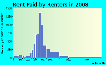 Rent paid by renters in 2009 in Northglenn in Denver neighborhood in CO