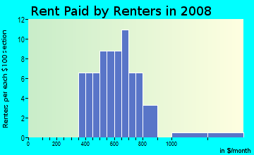Rent paid by renters in 2009 in Straits in Aurora neighborhood in CO