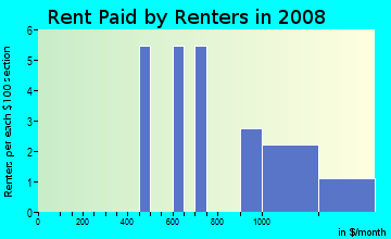 Rent paid by renters in 2009 in The Vineyard in Aurora neighborhood in CO
