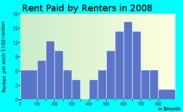 Rent paid by renters in 2009 in Virginia Heights in Aurora neighborhood in CO