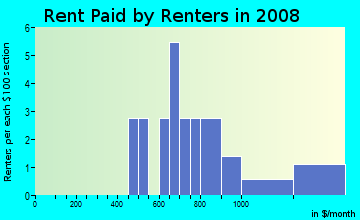 Rent paid by renters in 2009 in Campbell Park in Brighton neighborhood in CO