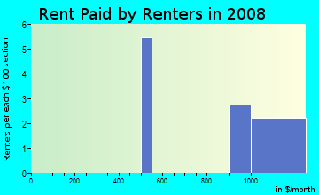 Rent paid by renters in 2009 in Friendship Square in Brighton neighborhood in CO