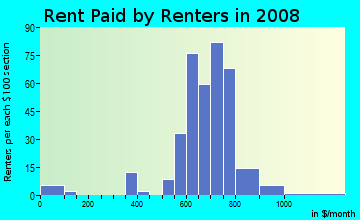 Rent paid by renters in 2009 in G W Center For Industry and Commerce in Denver neighborhood in CO