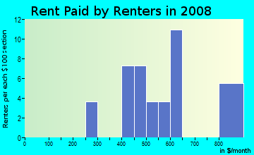 Rent paid by renters in 2009 in Globe Heights in Denver neighborhood in CO