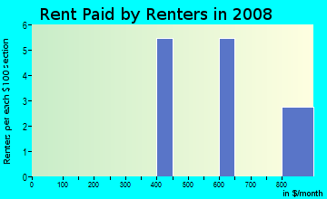 Rent paid by renters in 2009 in Fabrizio Acres in Denver neighborhood in CO