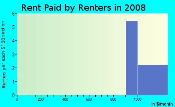 Rent paid by renters in 2009 in Elmwood Park in Denver neighborhood in CO