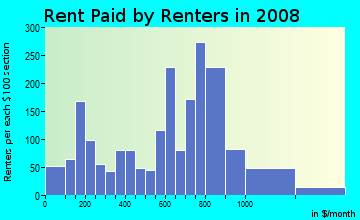 Rent paid by renters in 2009 in Dixwell in New Haven neighborhood in CT