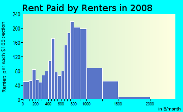 Rent paid by renters in 2009 in Mill River in New Haven neighborhood in CT