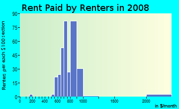Rent paid by renters in 2009 in Enterprise Zone in Bridgeport neighborhood in CT